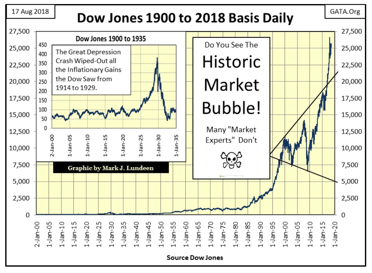 dow jones 1900 to 2018