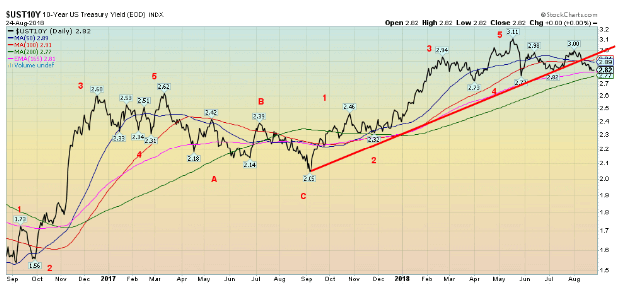 treasury yield index
