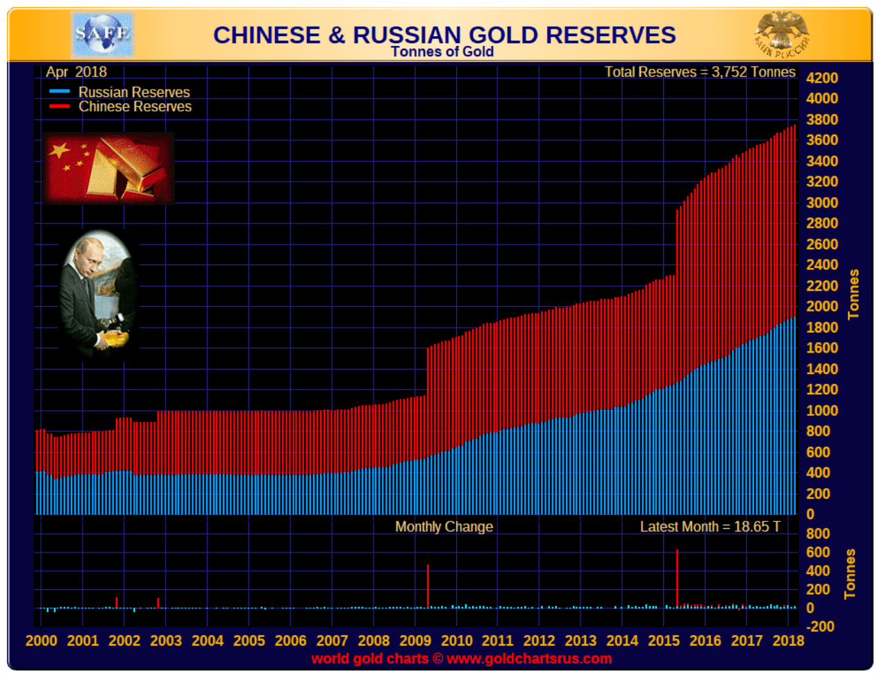 chinese russian gold reserves