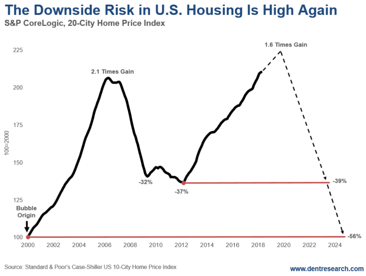 risk in us housing