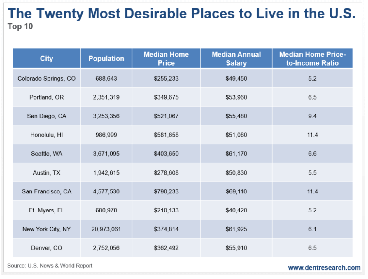 20 most desirable places to live in