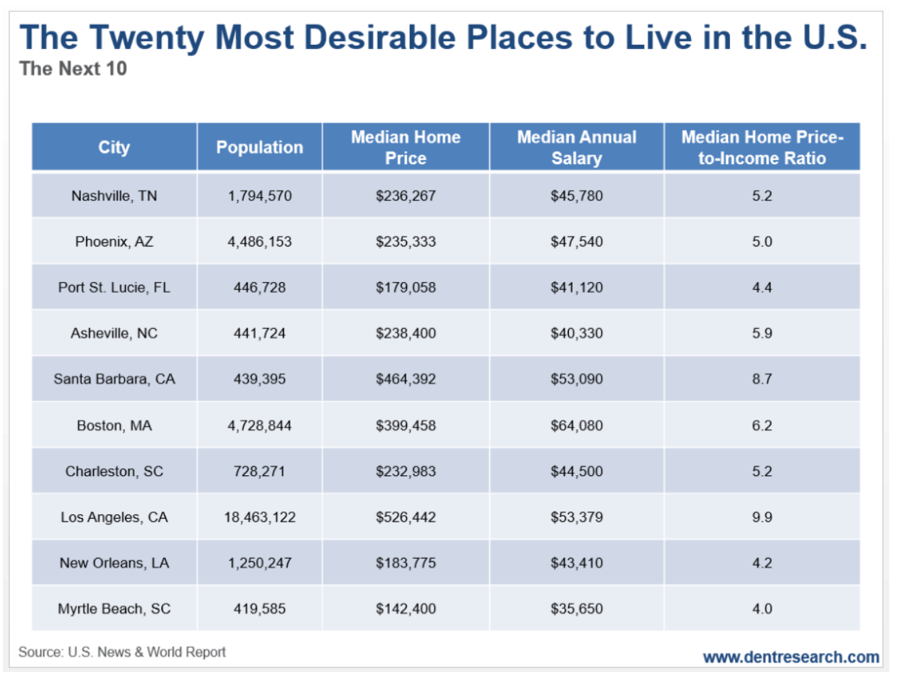 most desirable cities to live in part 2