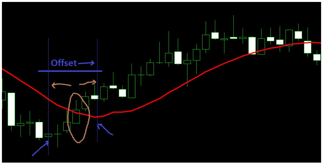 chart analysis