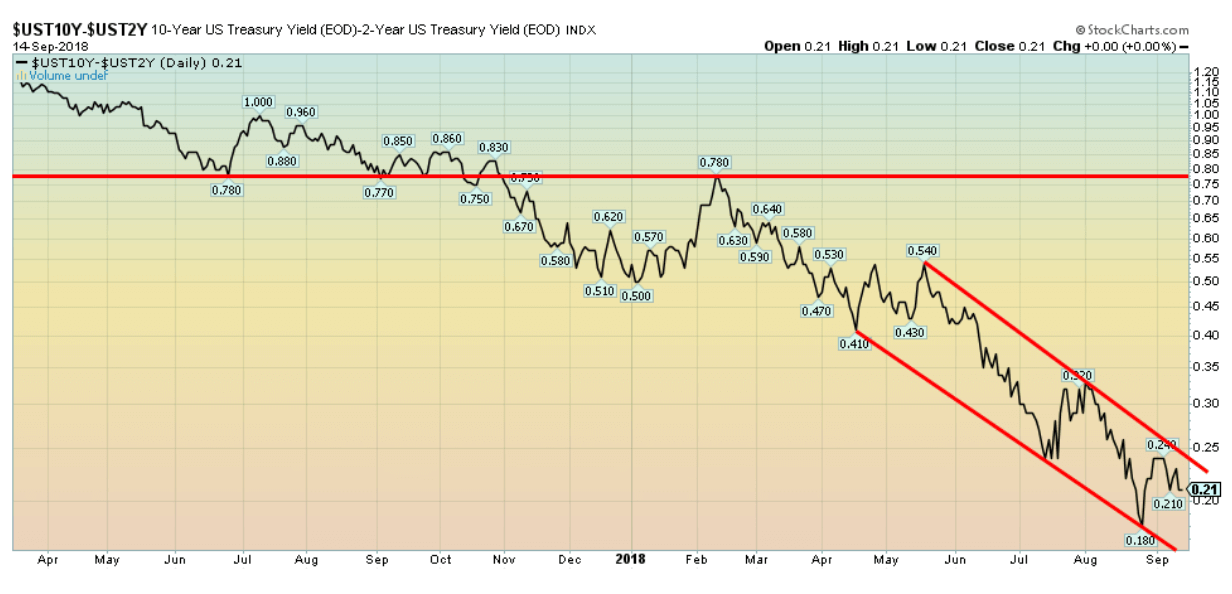 treasury yield