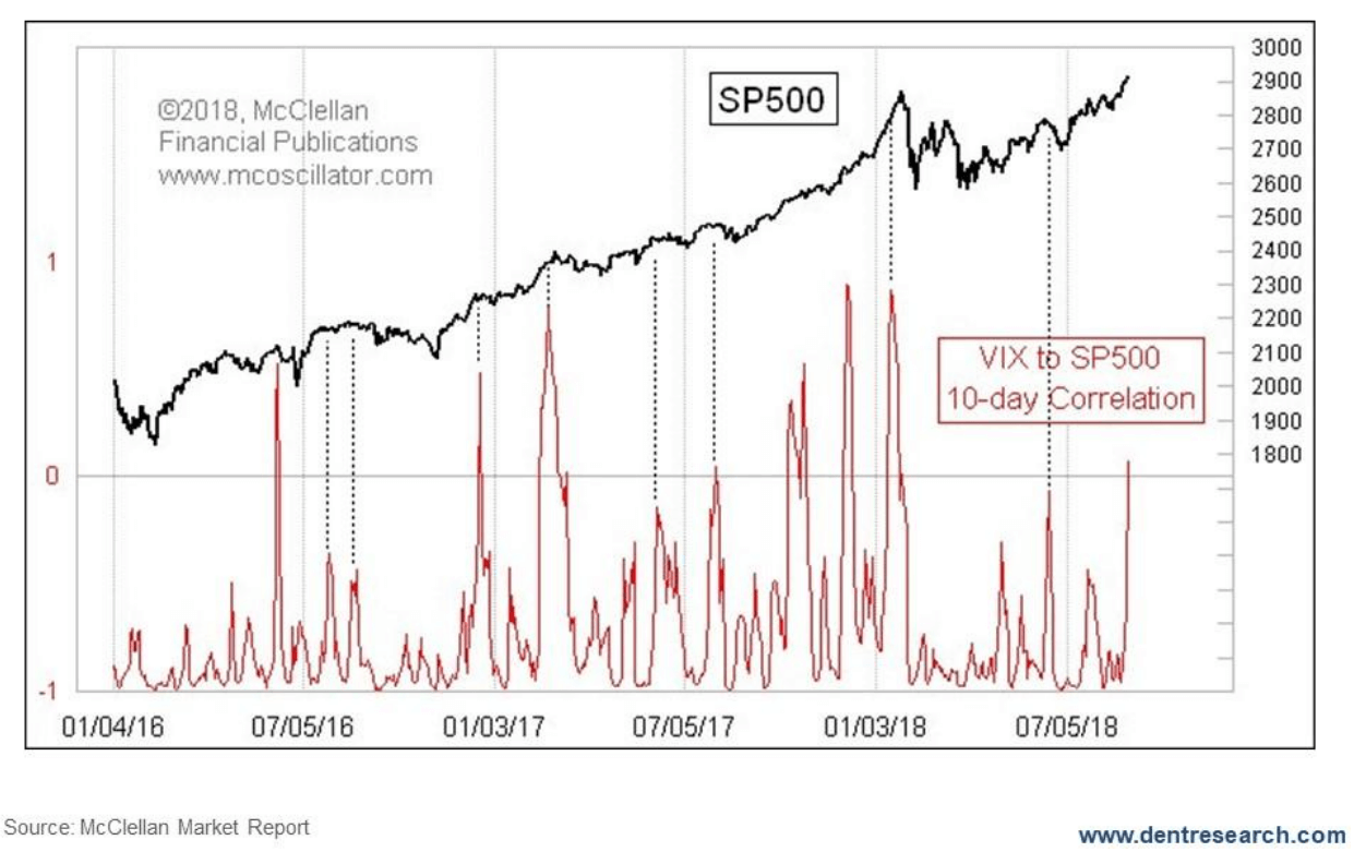 Stock market: Are these indicators for a bubble in late 2019?
