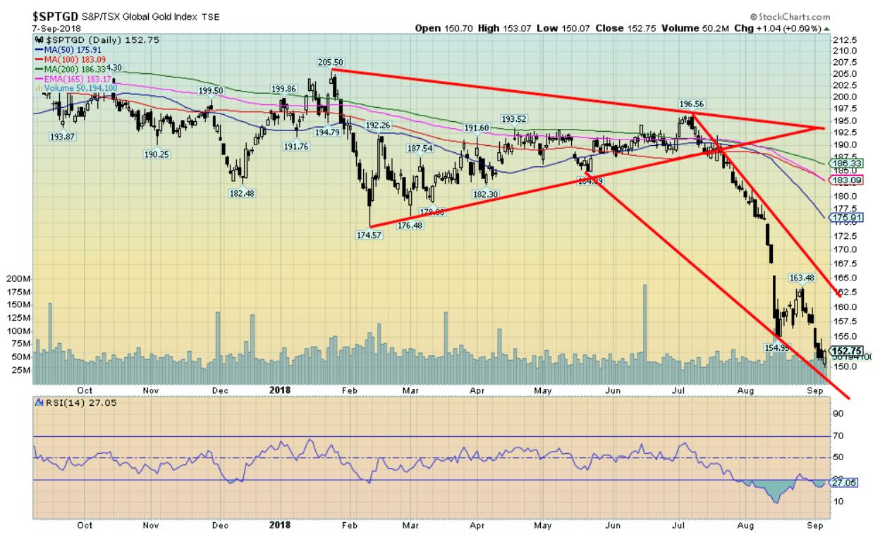 global gold index
