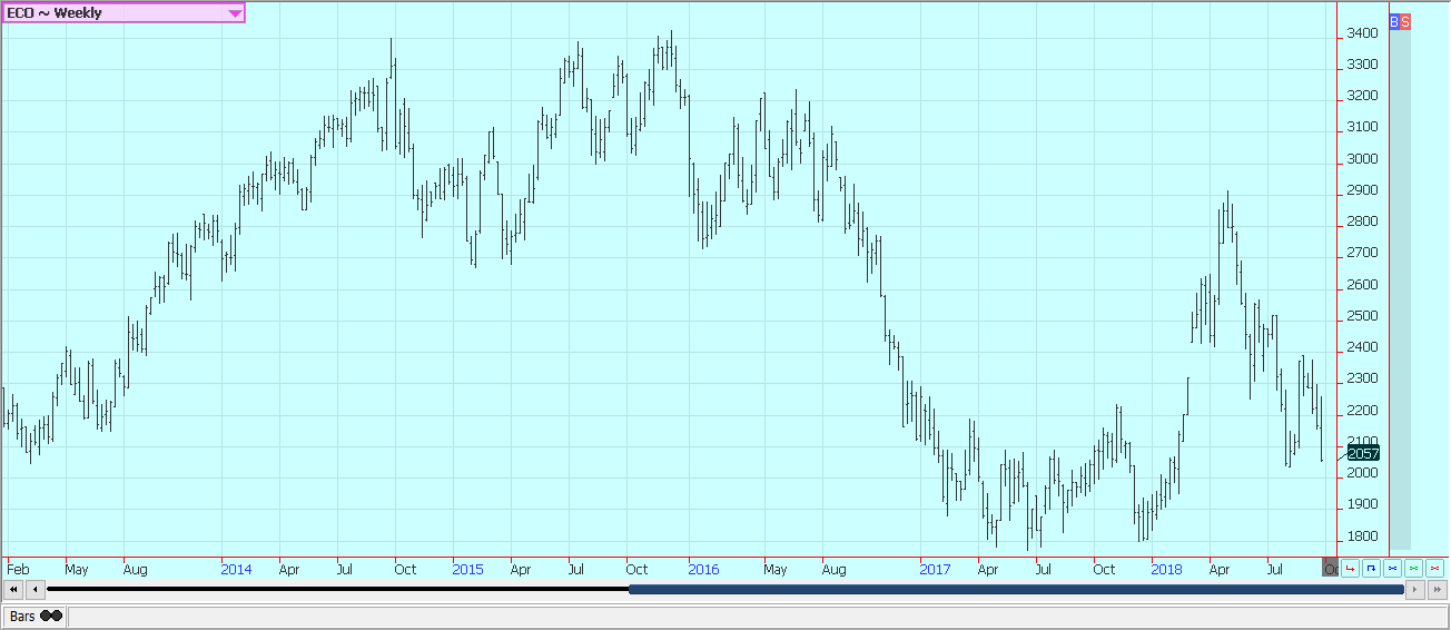 Weekly New York Cocoa Futures