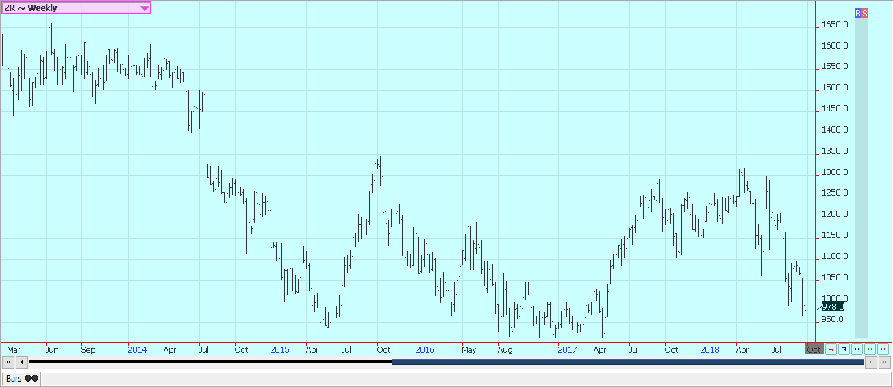 Weekly Chicago Rice Futures