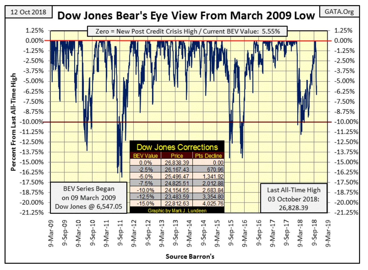 bears eye view dji