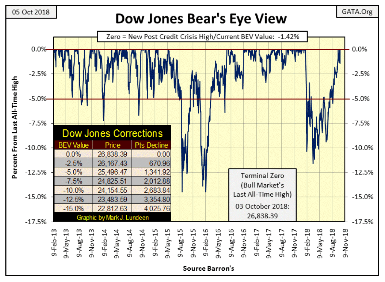dow jones bear's eye view
