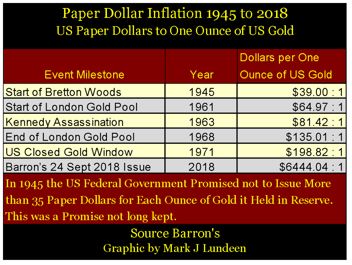 paper dollar inflation