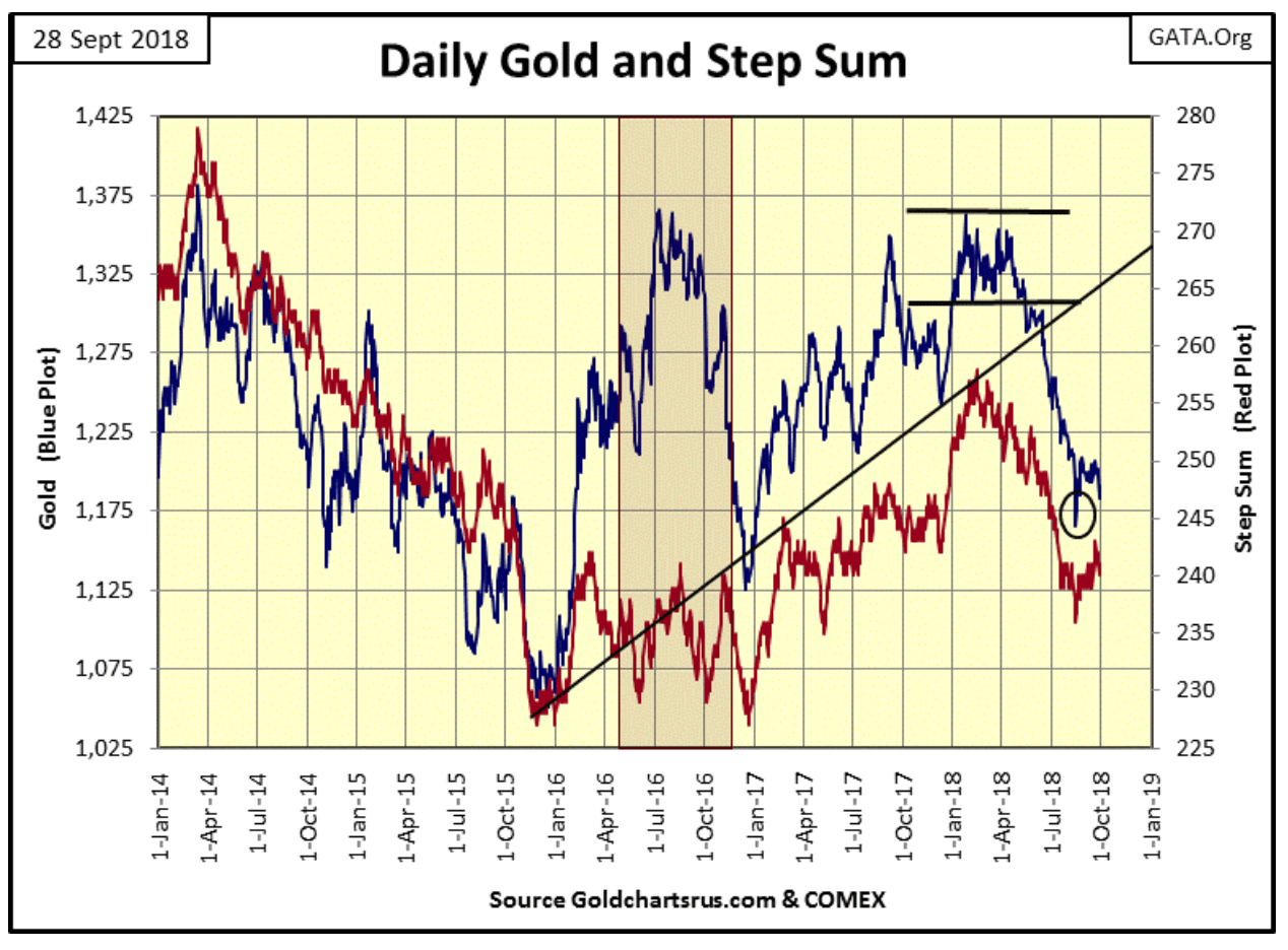daily gold