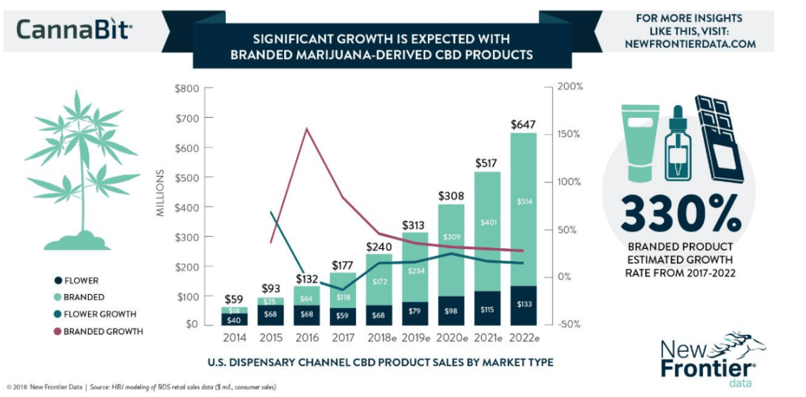 Cannabis brands graph