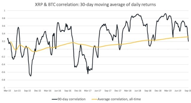 This picture show the XRP and BTC correlation chart.