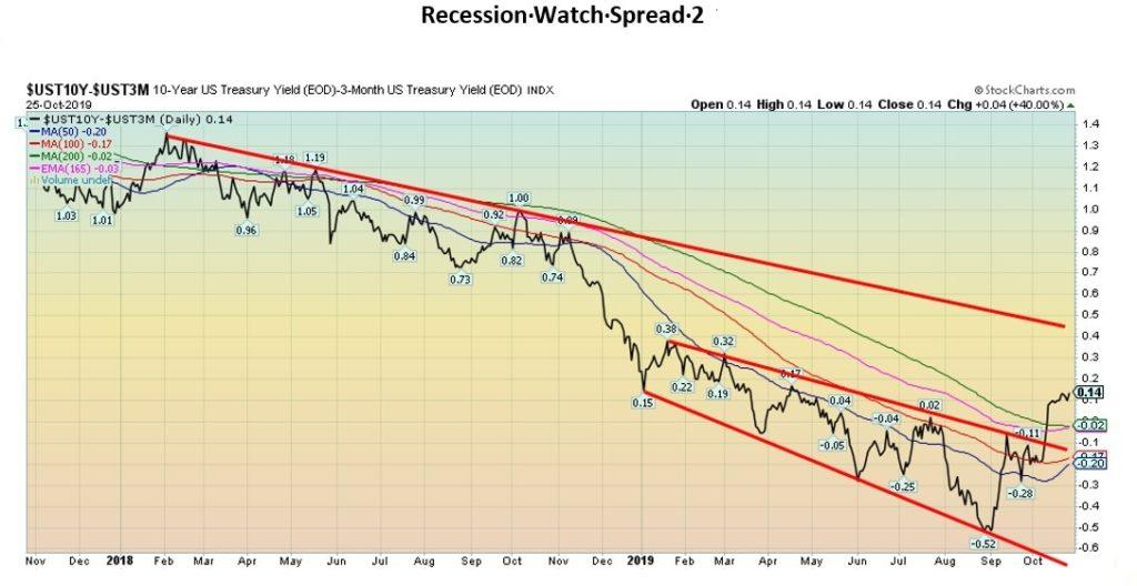 This picture show information about the UST10Y.