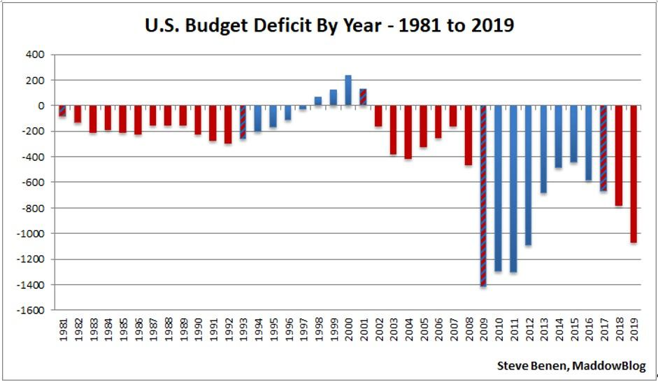 This picture show information about the US budget deficit.
