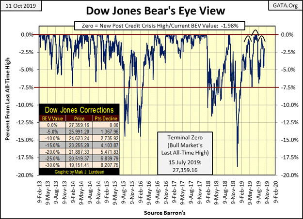 This graphic shows the Dow Jones Bear  Eye View