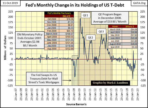 This graphic show the fed monthly change