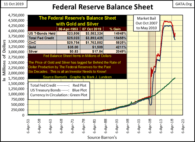 This graphic show the Federal Reserve balance sheet