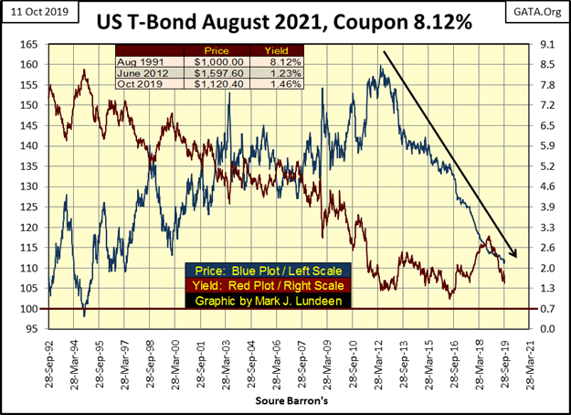 This graphic show the US T-Bond until August 2021