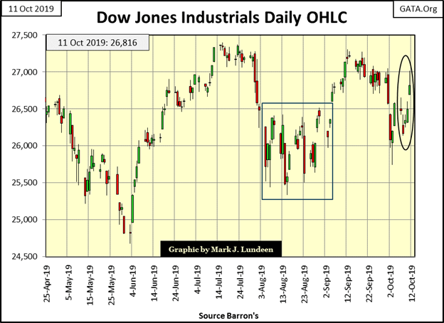 This graphic show the Dow Jones Industrials Daily OHLC