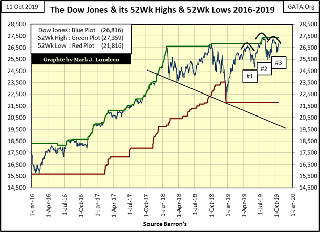 This graphic show The Dow Jones and it's 52Wk highs & 52Wk lows between 2016-2019