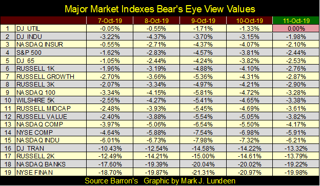 This graphic show the major market indexes values