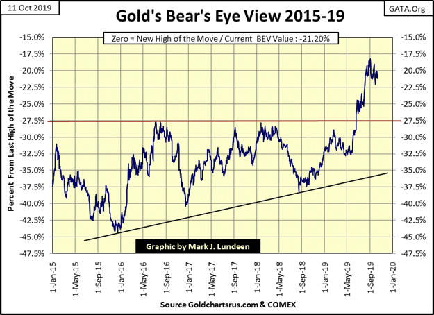 This graphic show the Gold's bear eye view