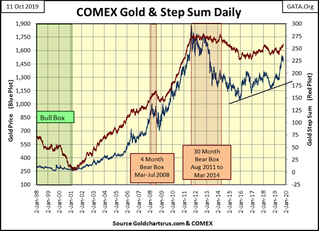 This graphic show COMEX gold & step sum daily