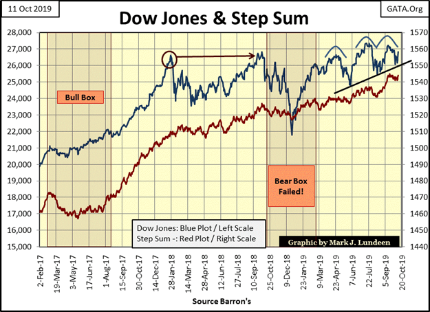 This graphic show the Dow Jones and Step Sum