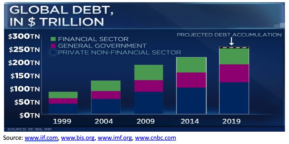 This picture show a financial graph.