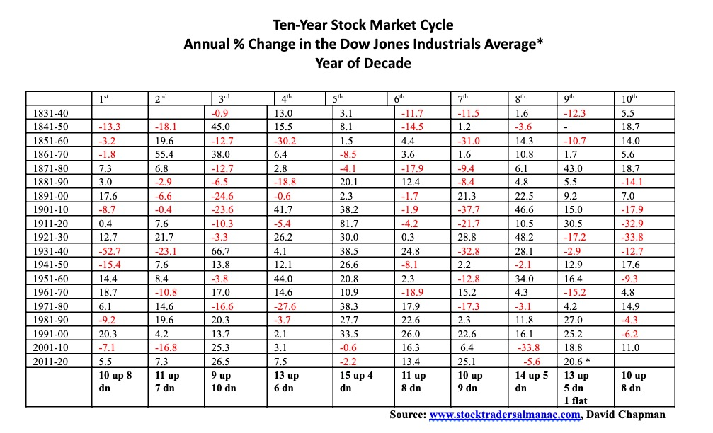 This picture show a stock market table.