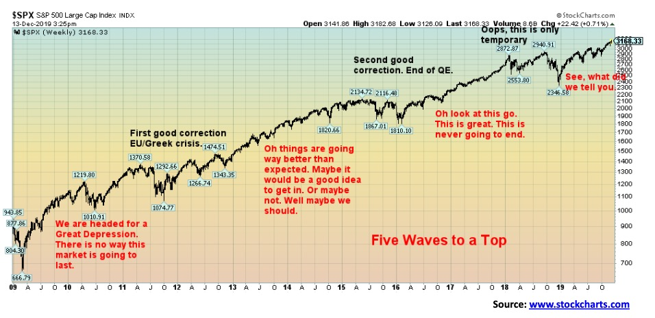 This picture show a stock market graph.