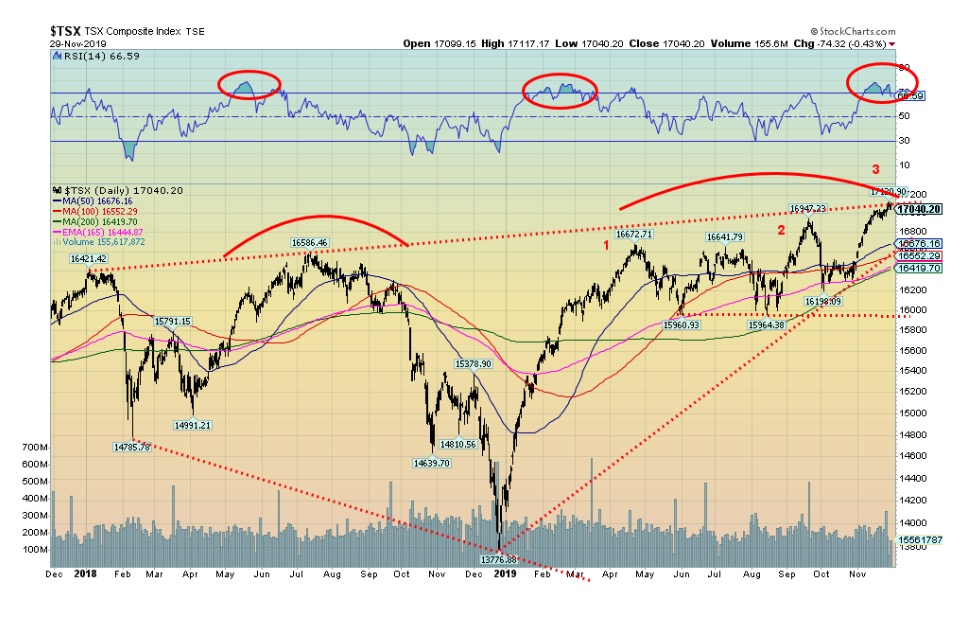 This picture show a market graph.