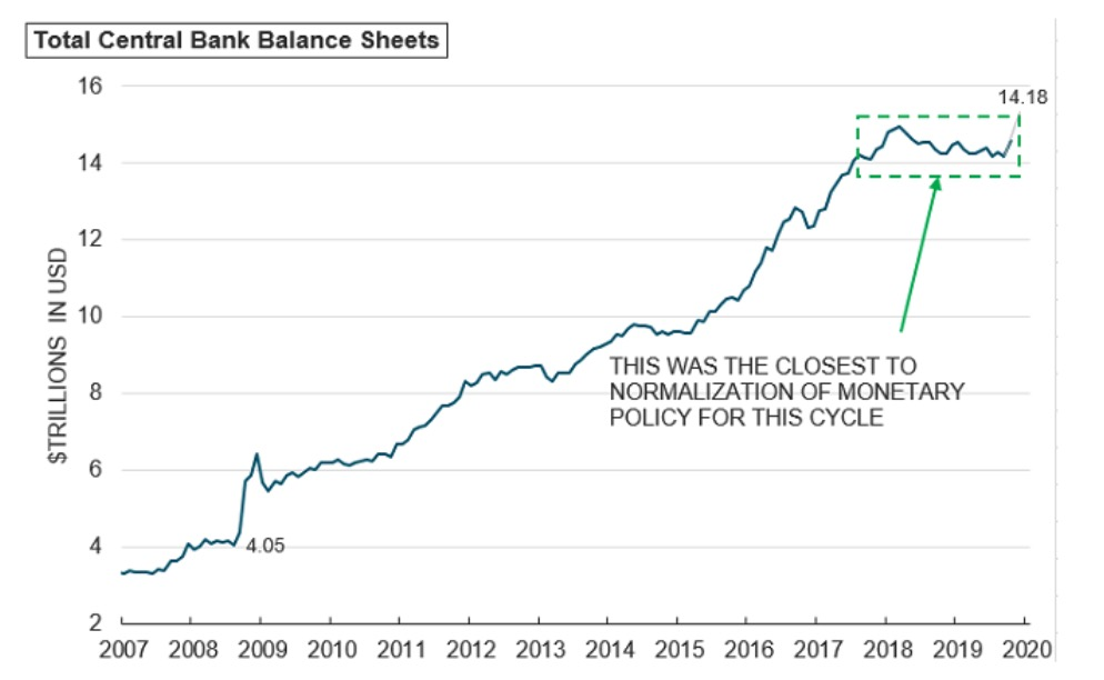This picture show a central banks graph.