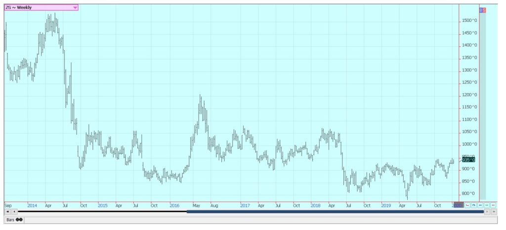This is an agricultural market graph.