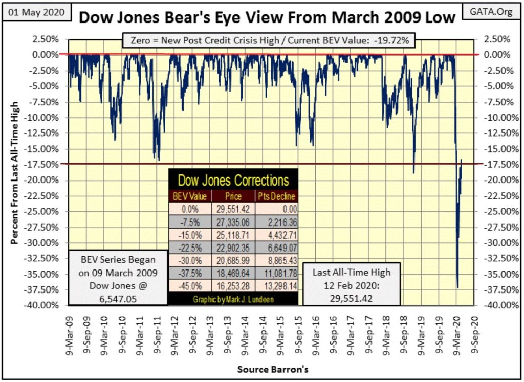 Barron's confidence index is collapsing 1