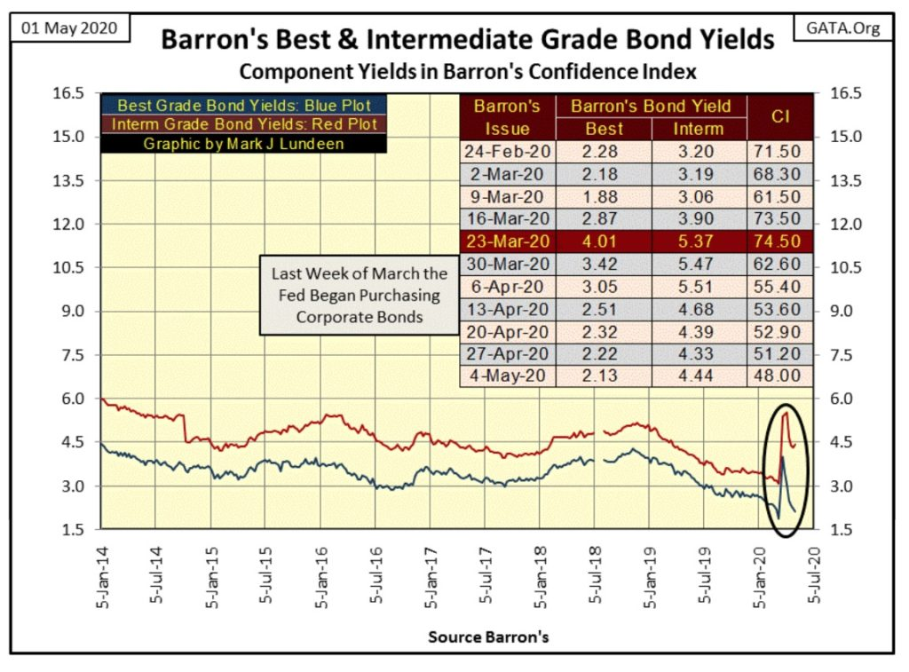Barron's confidence index is collapsing 16