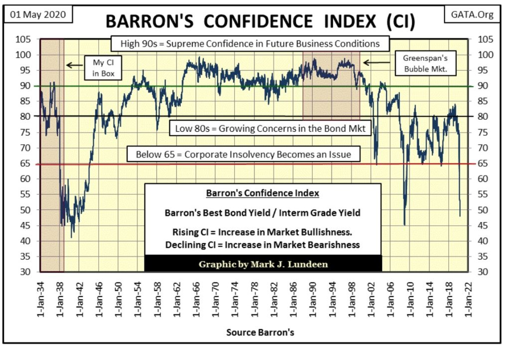 Barron's confidence index is collapsing 17