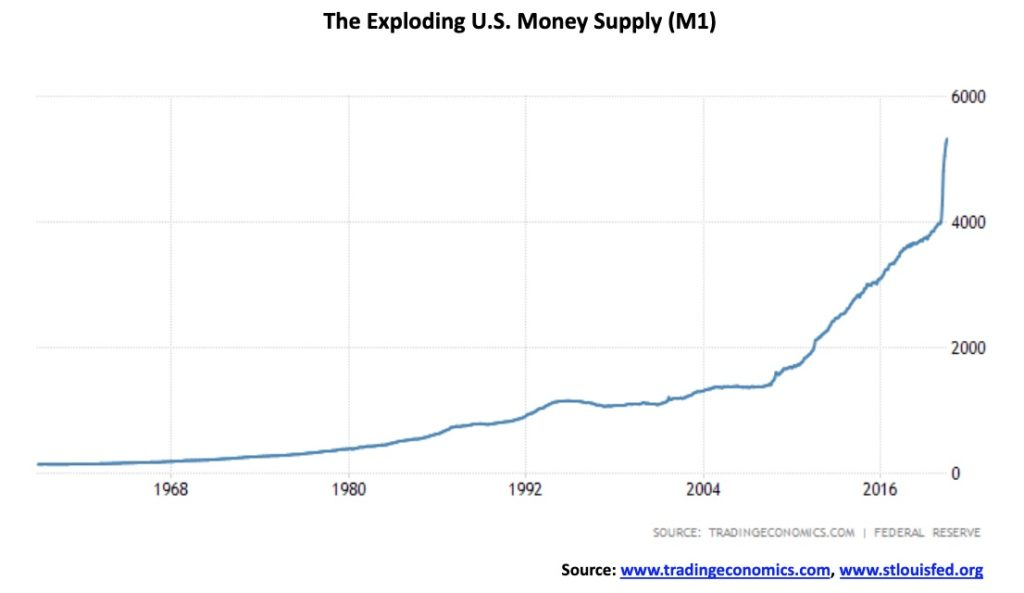 A look at the diverging U.S. money supply and the velocity of money 4
