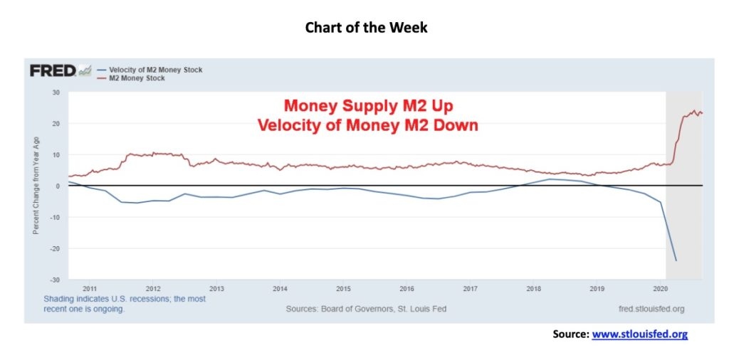 A look at the diverging U.S. money supply and the velocity of money 18
