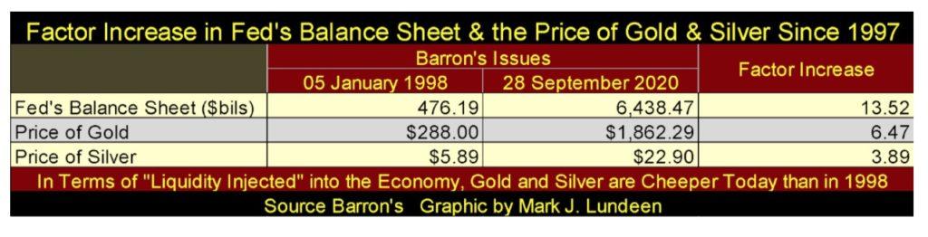 Gold und der Dow Jones haben eines gemeinsam; seit ihren jüngsten Höchstständen haben die Bären sie noch nicht in die Knie erreicht.