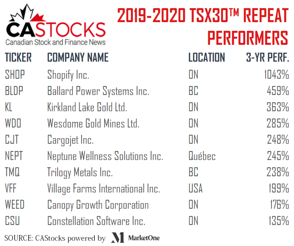 Stocks qualifying for the TSX30 in 2019 and 2020