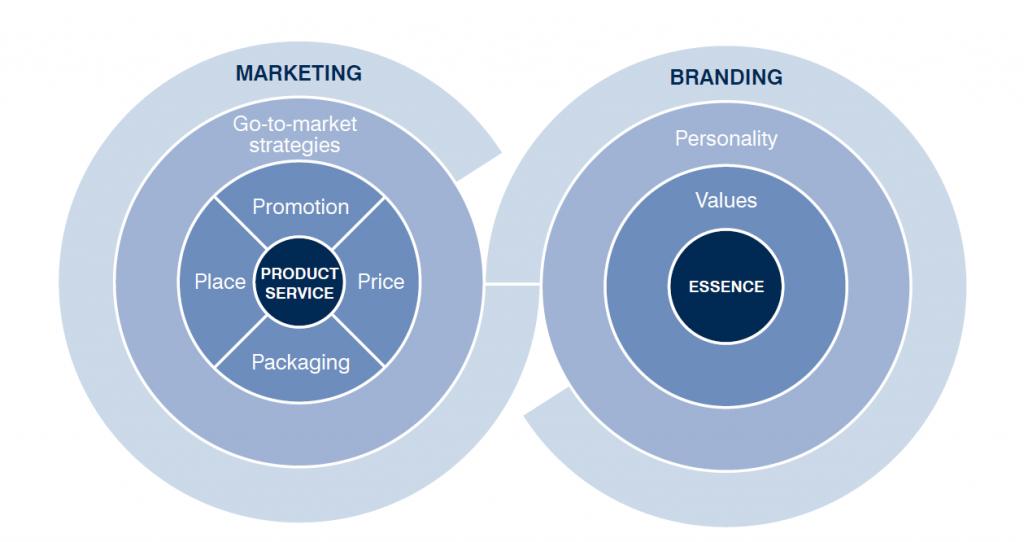 Die Marke ist das wichtigste an einem Unternehmen.