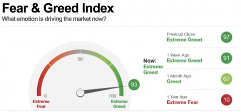CNN Fear & Greed Index at 93 (out of 100)