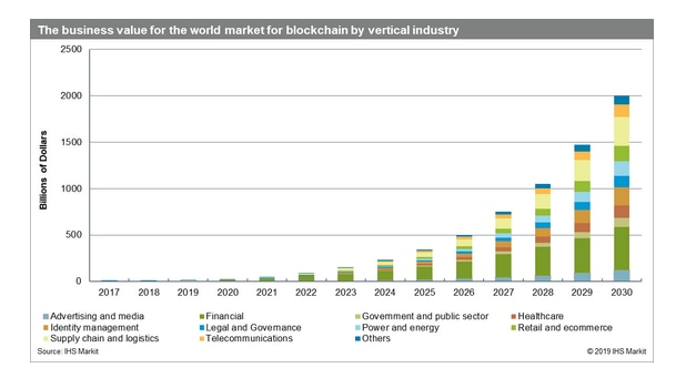 There's more than Tesla and Bitcoin in crypto: Blockchain demand is booming